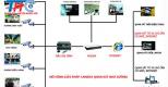 Vì sao các doanh nghiệp nên lắp đặt camera giám sát?